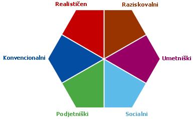 Ljudje so mešanica različnih 6 tipov, ki so pri posamezniku bolj ali manj izraženi. John HOLLAND